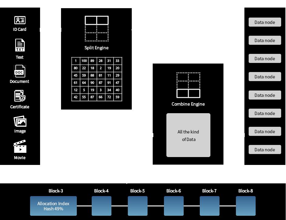 Data split & combine process